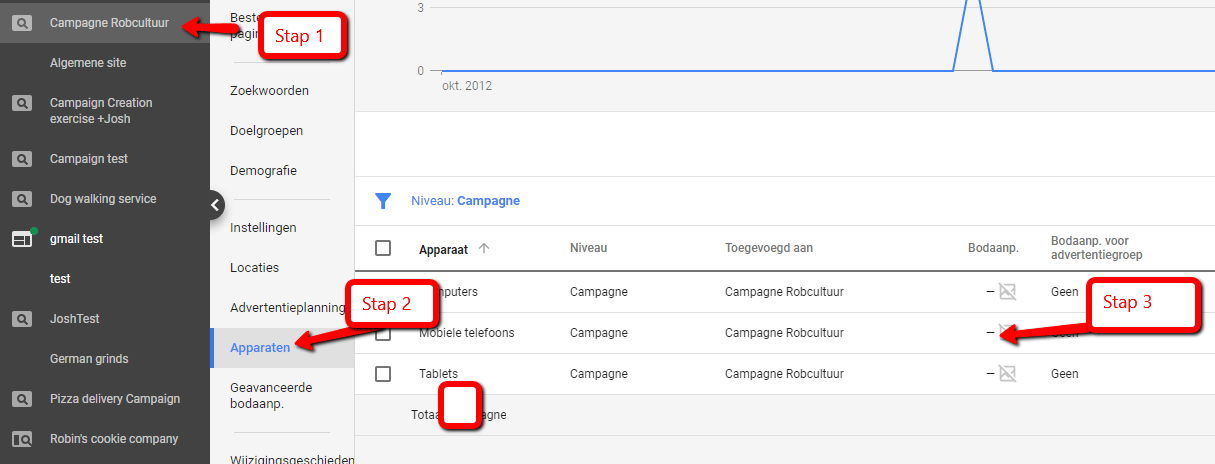 Google Adwords bodaanpassingen voor apparaten