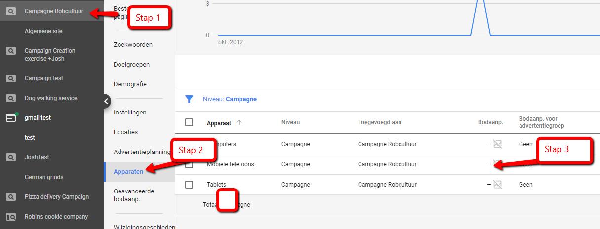 Google Adwords bodaanpassingen voor apparaten